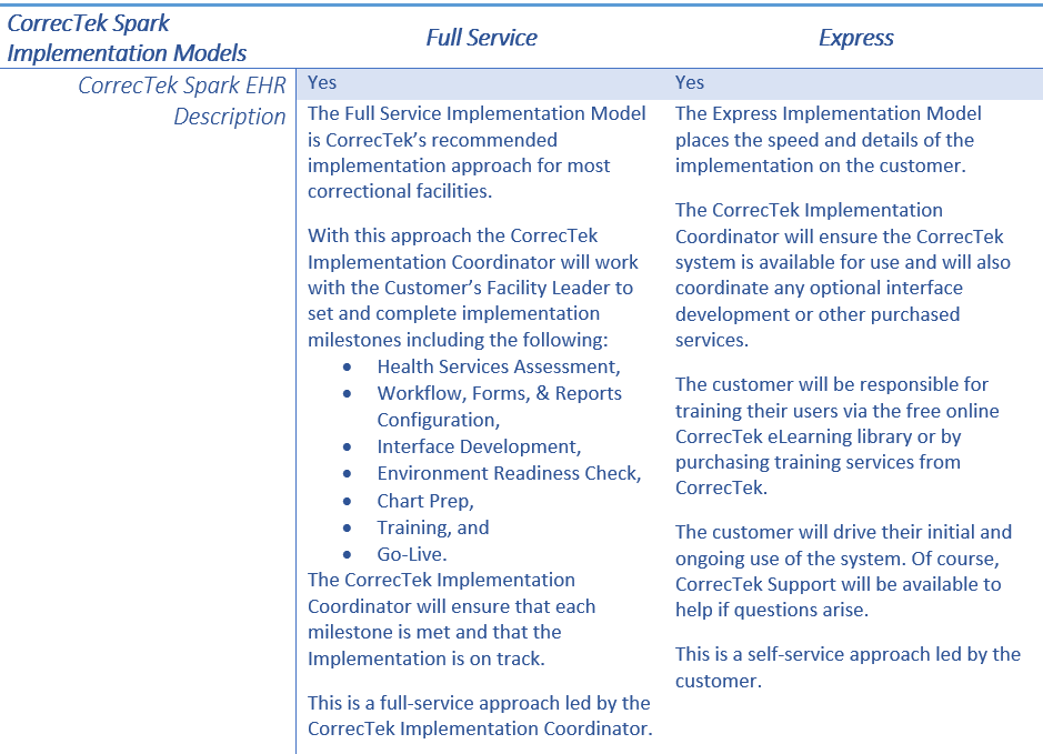 Implementation - CorrecTek, Inc  Correctional-Specifc EHR